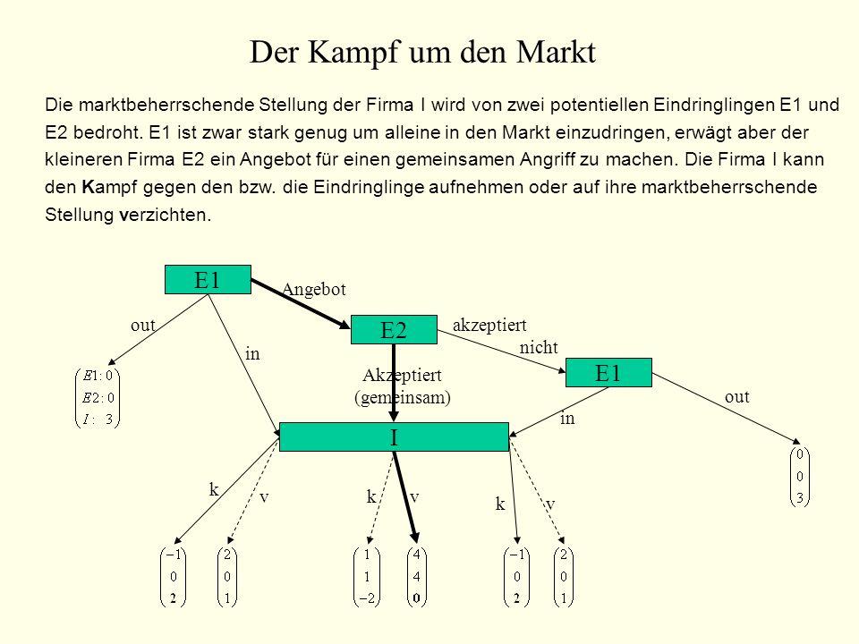 Der Kampf um den Markt E1 E2 E1 I