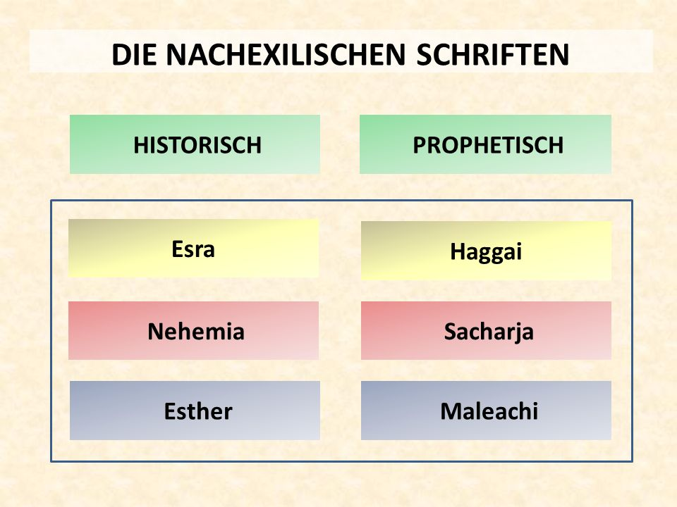 DIE NACHEXILISCHEN SCHRIFTEN