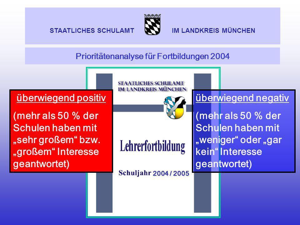 Prioritätenanalyse für Fortbildungen 2004