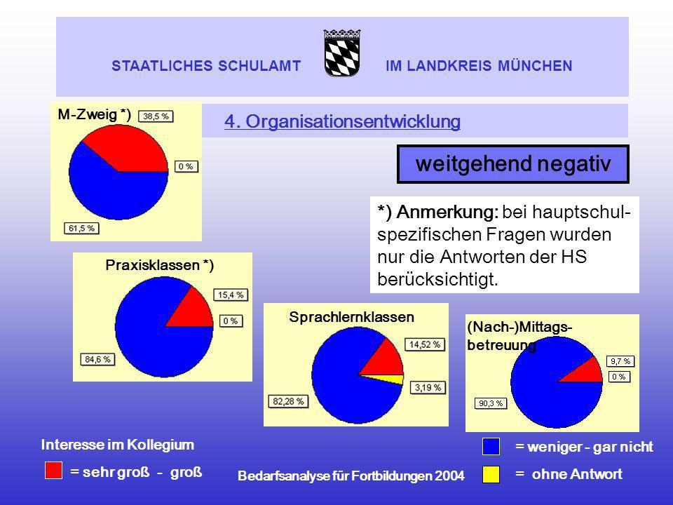 4. Organisationsentwicklung
