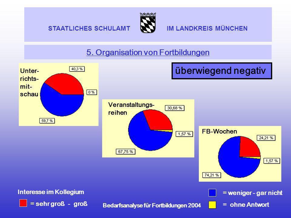 5. Organisation von Fortbildungen