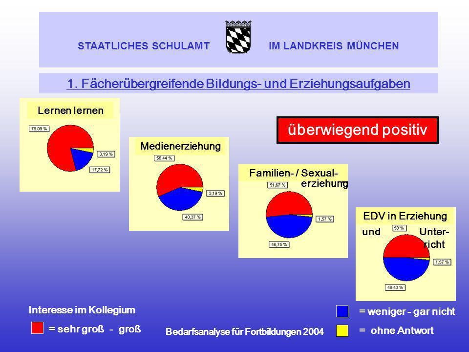 1. Fächerübergreifende Bildungs- und Erziehungsaufgaben