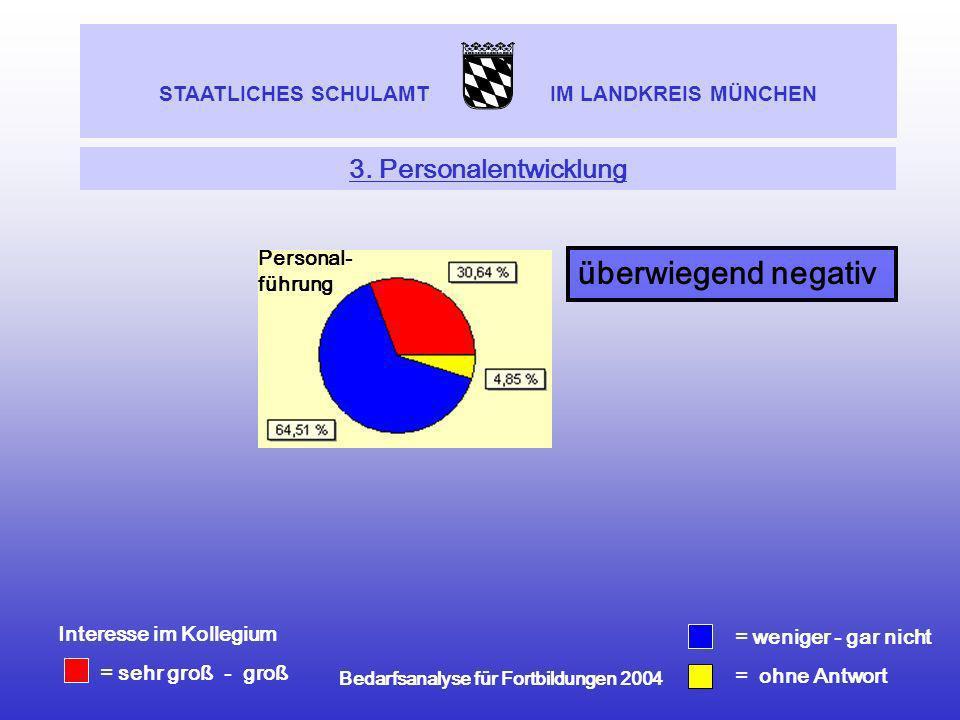 Bedarfsanalyse für Fortbildungen 2004