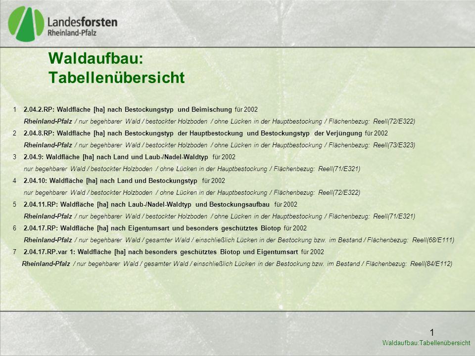 Waldaufbau: Tabellenübersicht