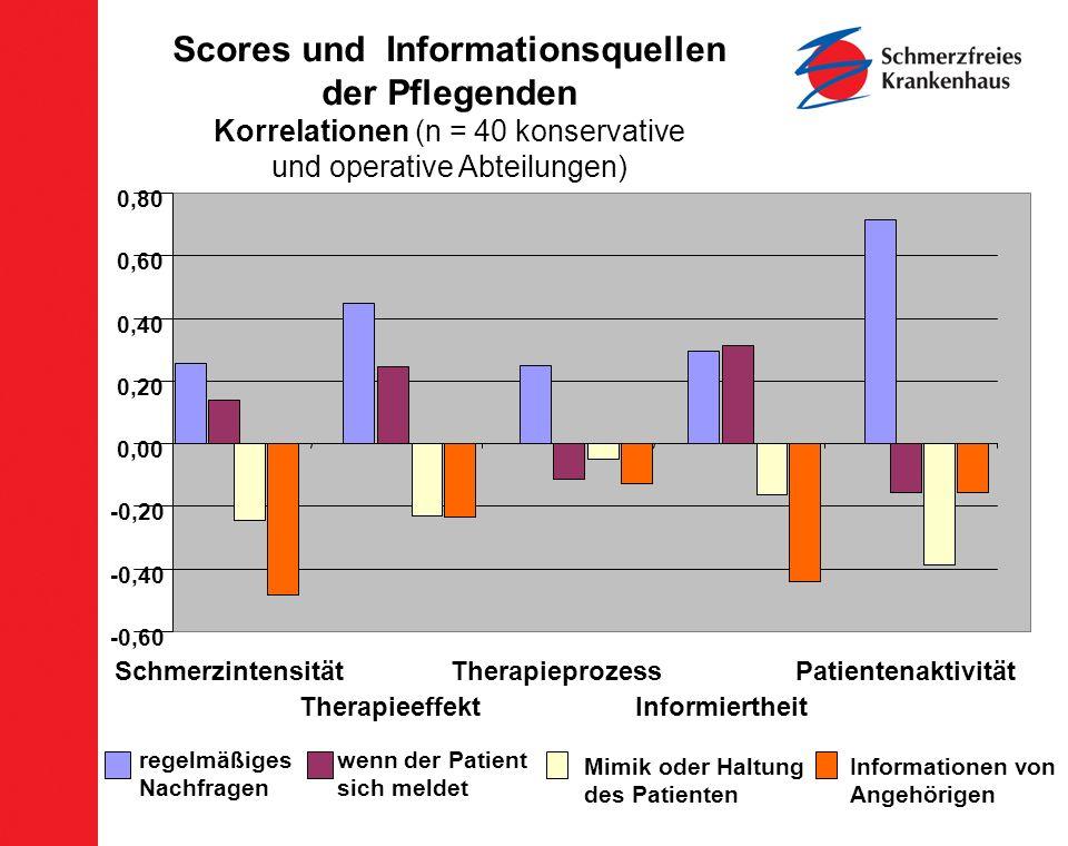 Scores und Informationsquellen der Pflegenden