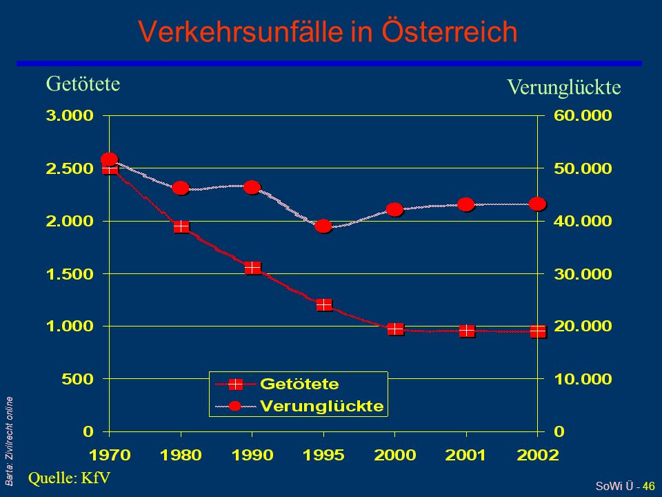 Verkehrsunfälle in Österreich