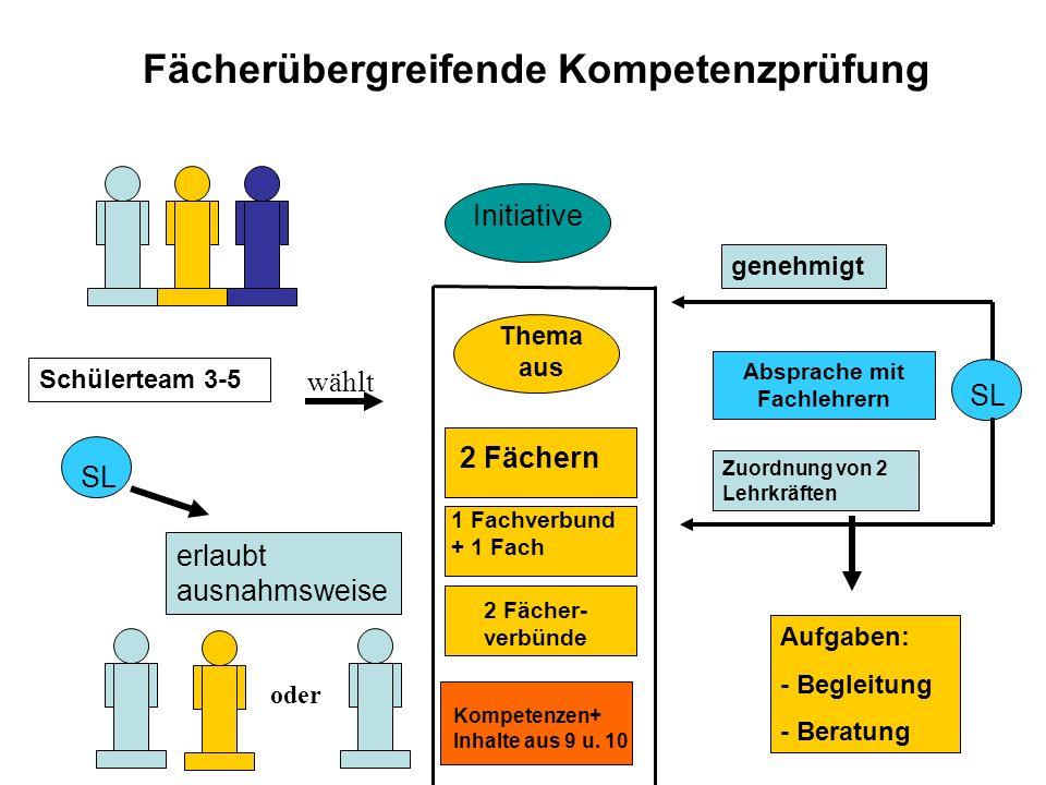 Fächerübergreifende Kompetenzprüfung Absprache mit Fachlehrern
