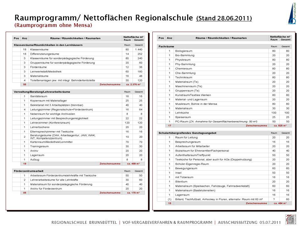 Raumprogramm/ Nettoflächen Regionalschule (Stand 28.06.2011)