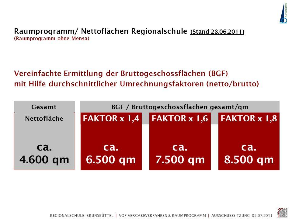 BGF / Bruttogeschossflächen gesamt/qm