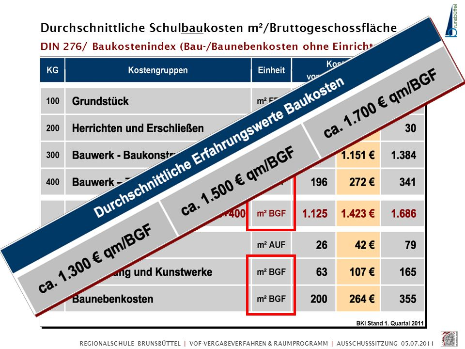 Durchschnittliche Schulbaukosten m²/Bruttogeschossfläche