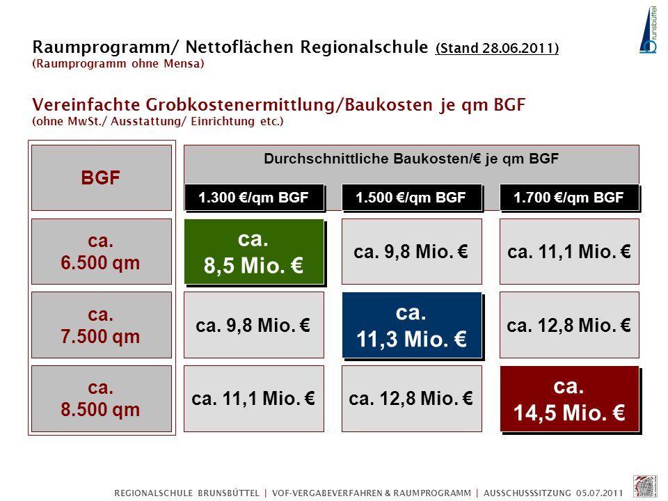 Durchschnittliche Baukosten/€ je qm BGF