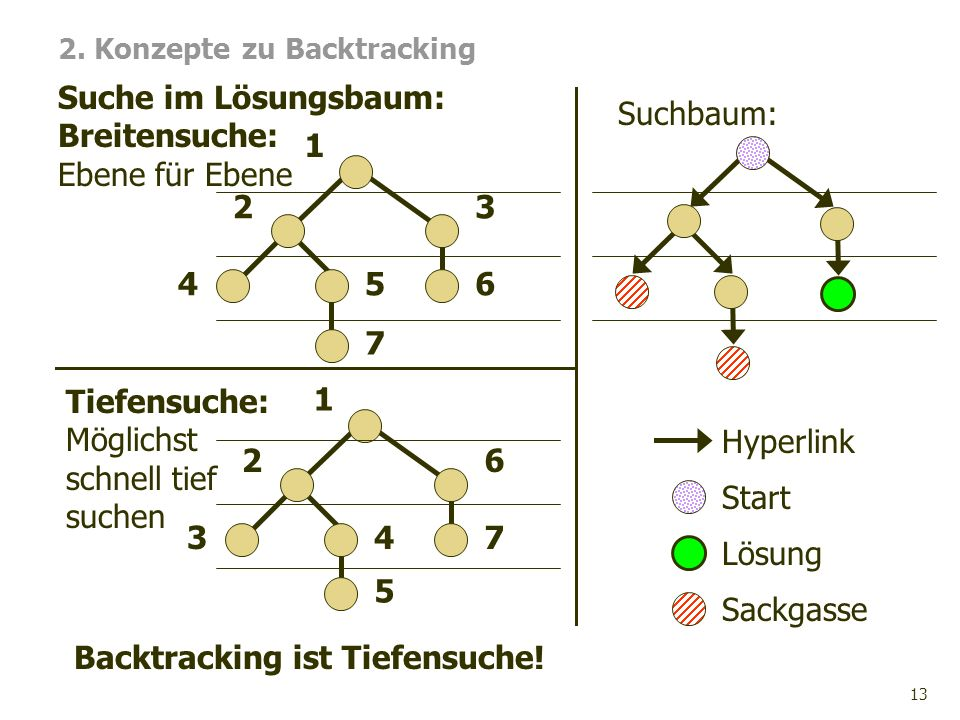 2. Konzepte zu Backtracking