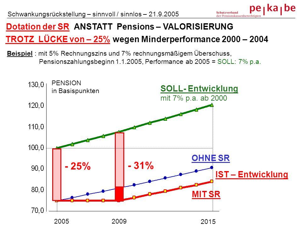 Dotation der SR ANSTATT Pensions – VALORISIERUNG