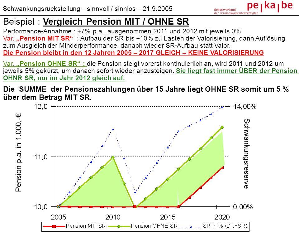 Beispiel : Vergleich Pension MIT / OHNE SR