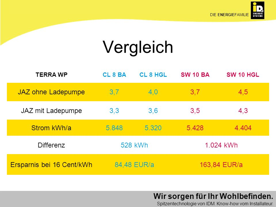 Ersparnis bei 16 Cent/kWh