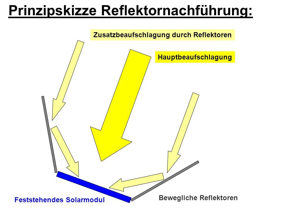 Bewegliche Reflektoren Feststehendes Solarmodul
