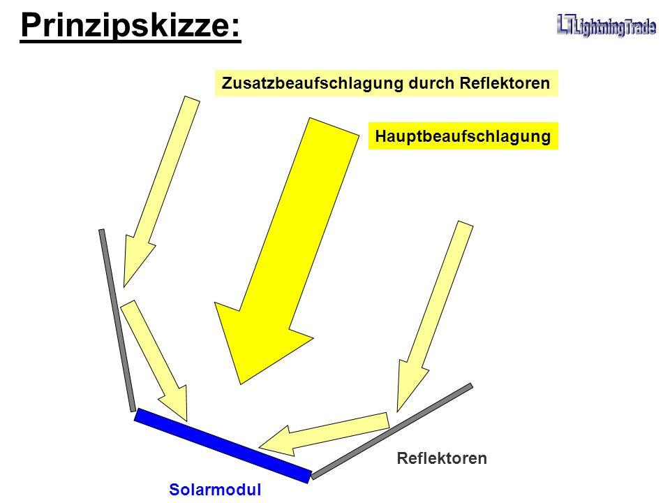 Prinzipskizze: Zusatzbeaufschlagung durch Reflektoren