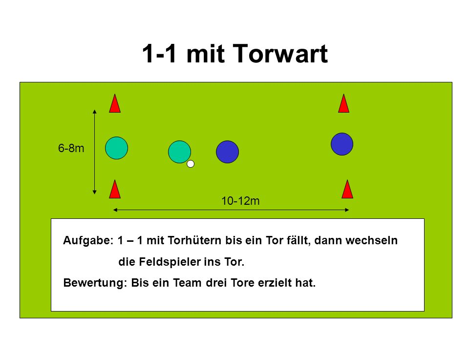 1-1 mit Torwart 6-8m. 10-12m. Aufgabe: 1 – 1 mit Torhütern bis ein Tor fällt, dann wechseln. die Feldspieler ins Tor.