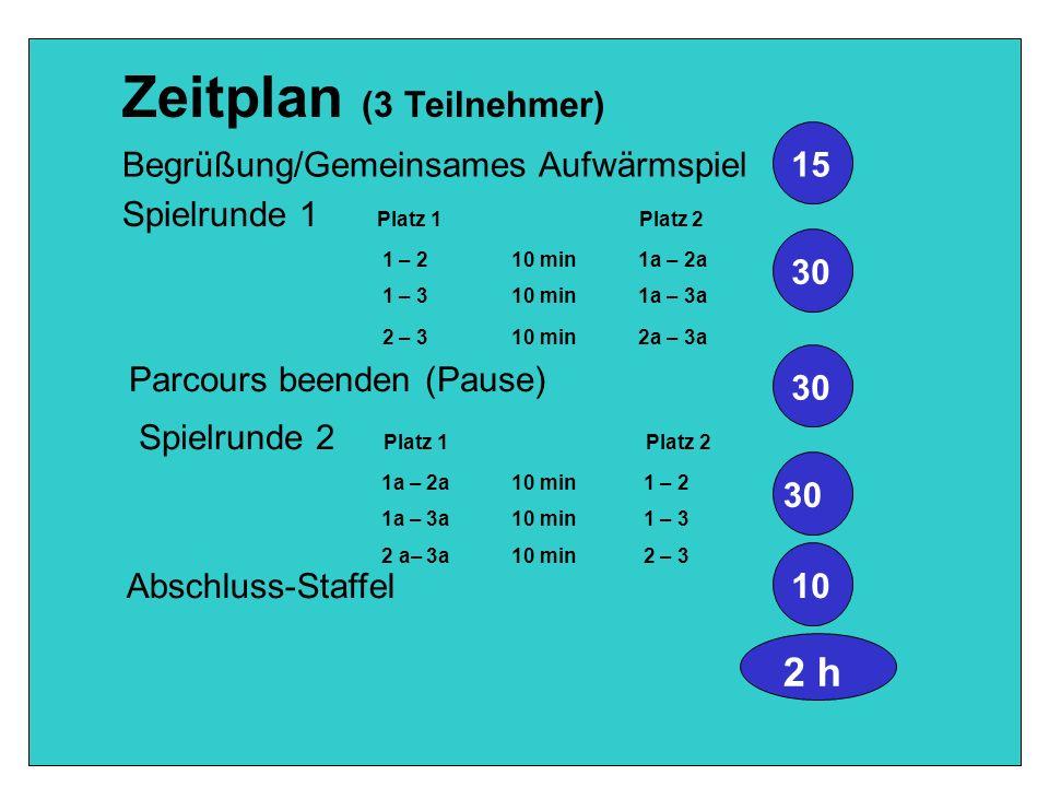 Zeitplan (3 Teilnehmer)