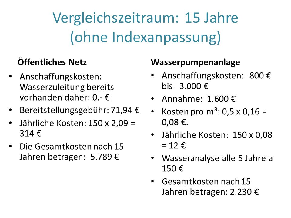 Vergleichszeitraum: 15 Jahre (ohne Indexanpassung)