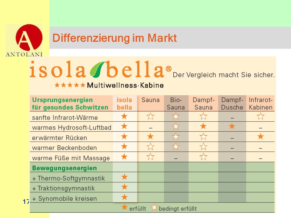 Differenzierung im Markt