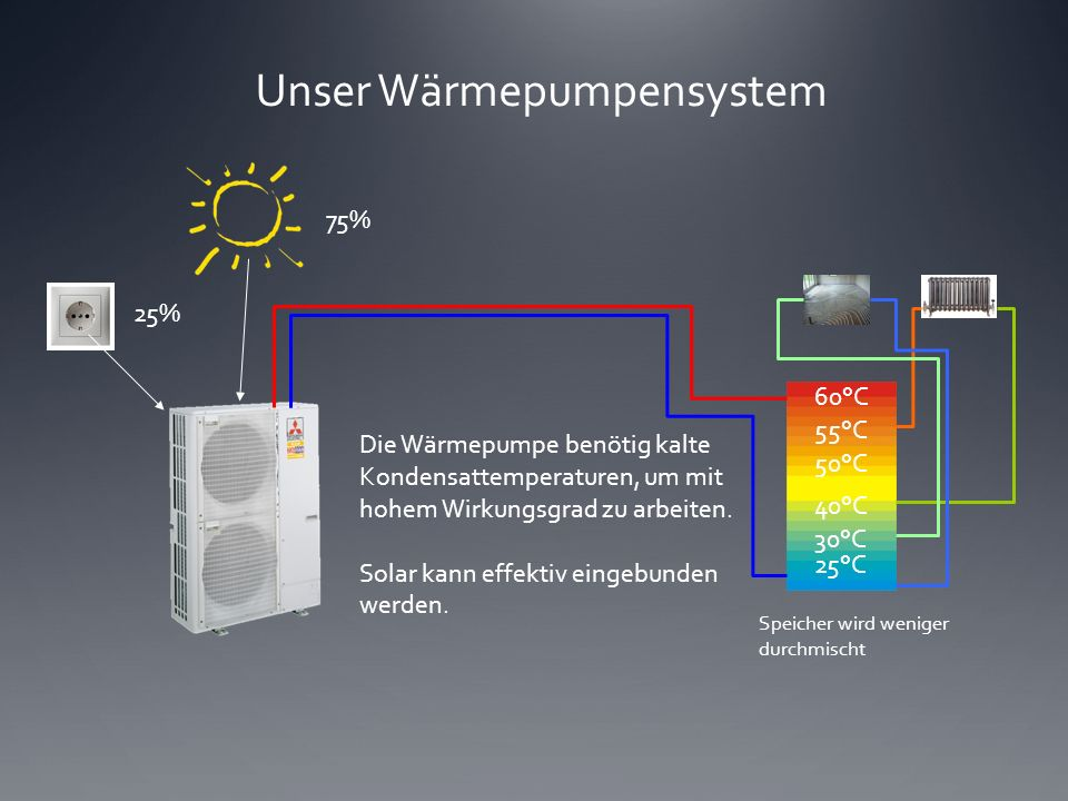 Unser Wärmepumpensystem