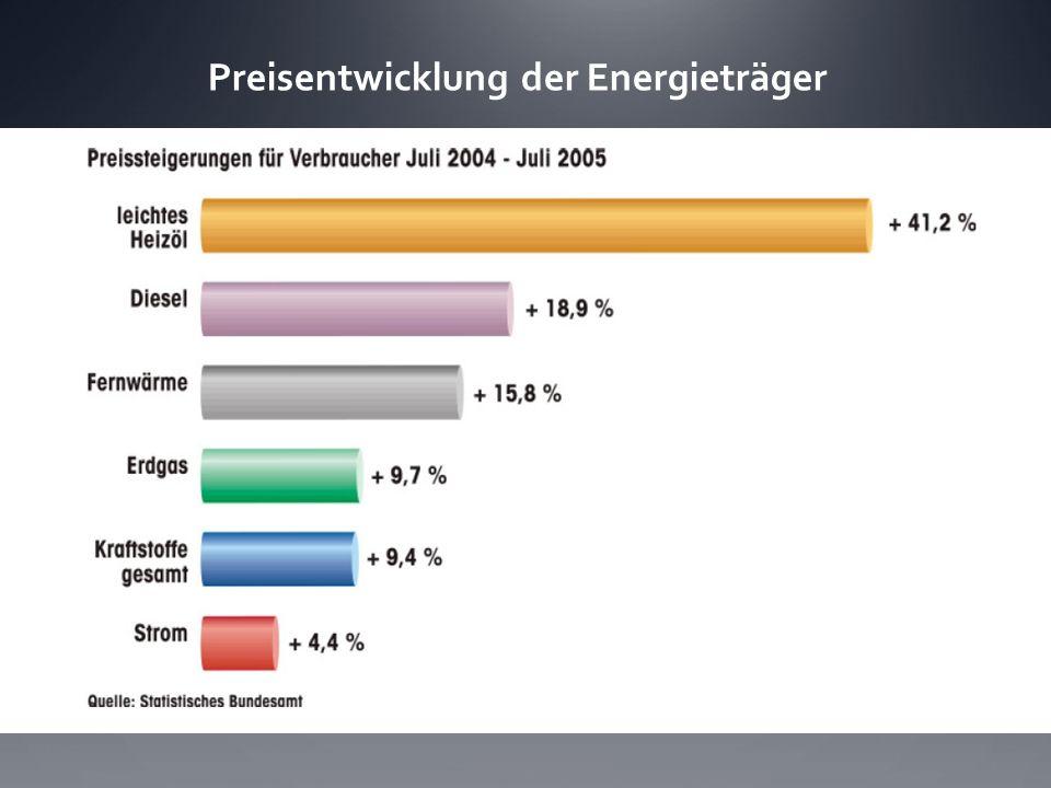Preisentwicklung der Energieträger