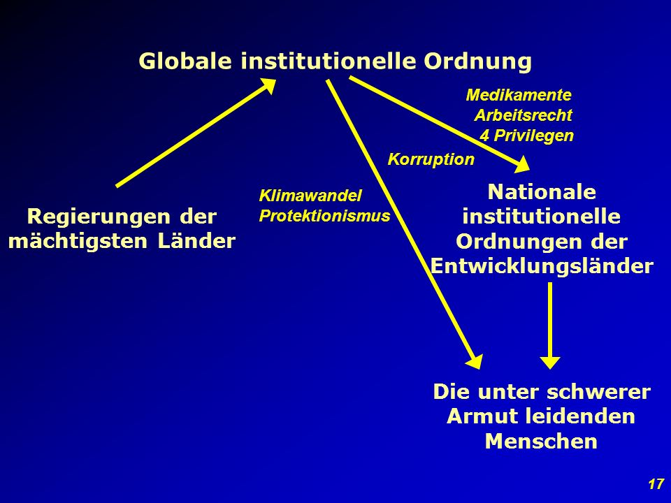 Globale institutionelle Ordnung