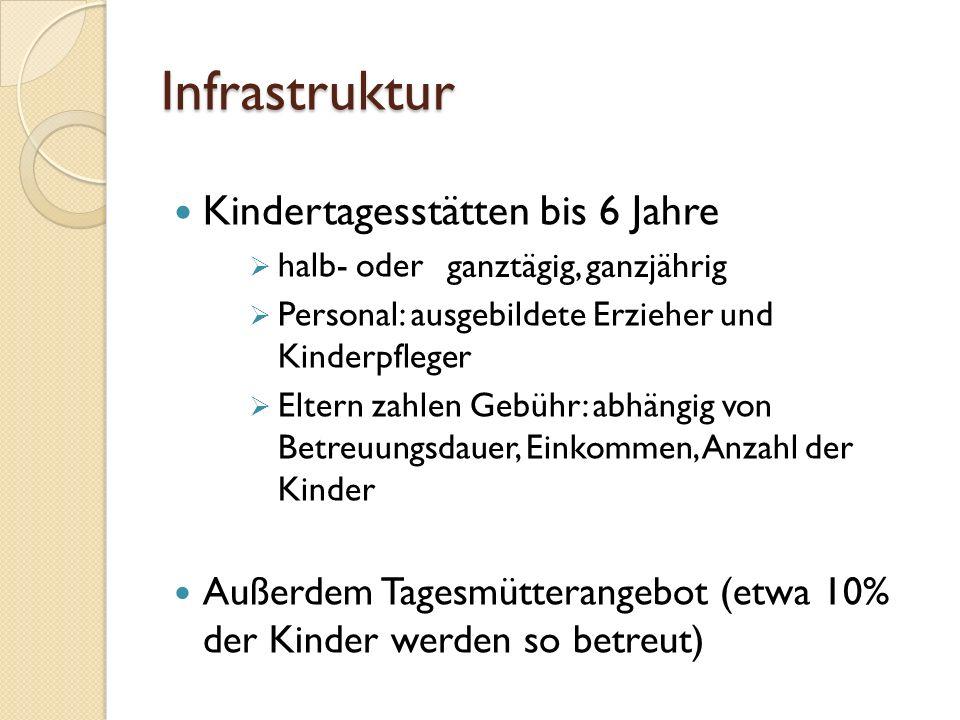 Infrastruktur Kindertagesstätten bis 6 Jahre