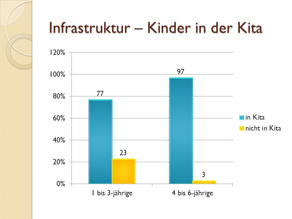 Infrastruktur – Kinder in der Kita