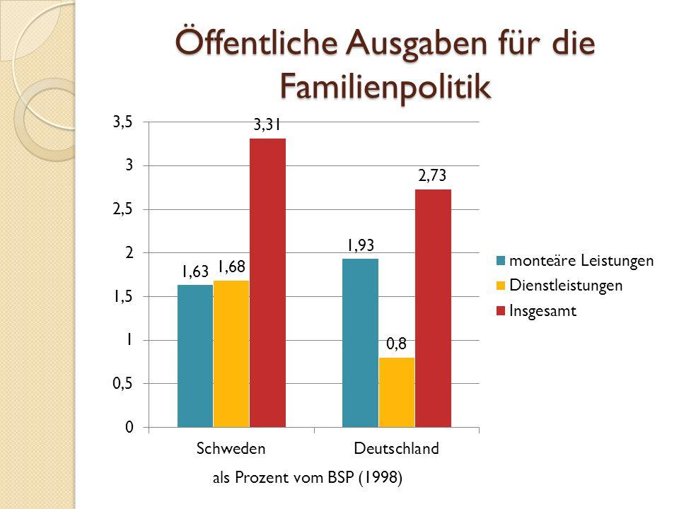 Öffentliche Ausgaben für die Familienpolitik