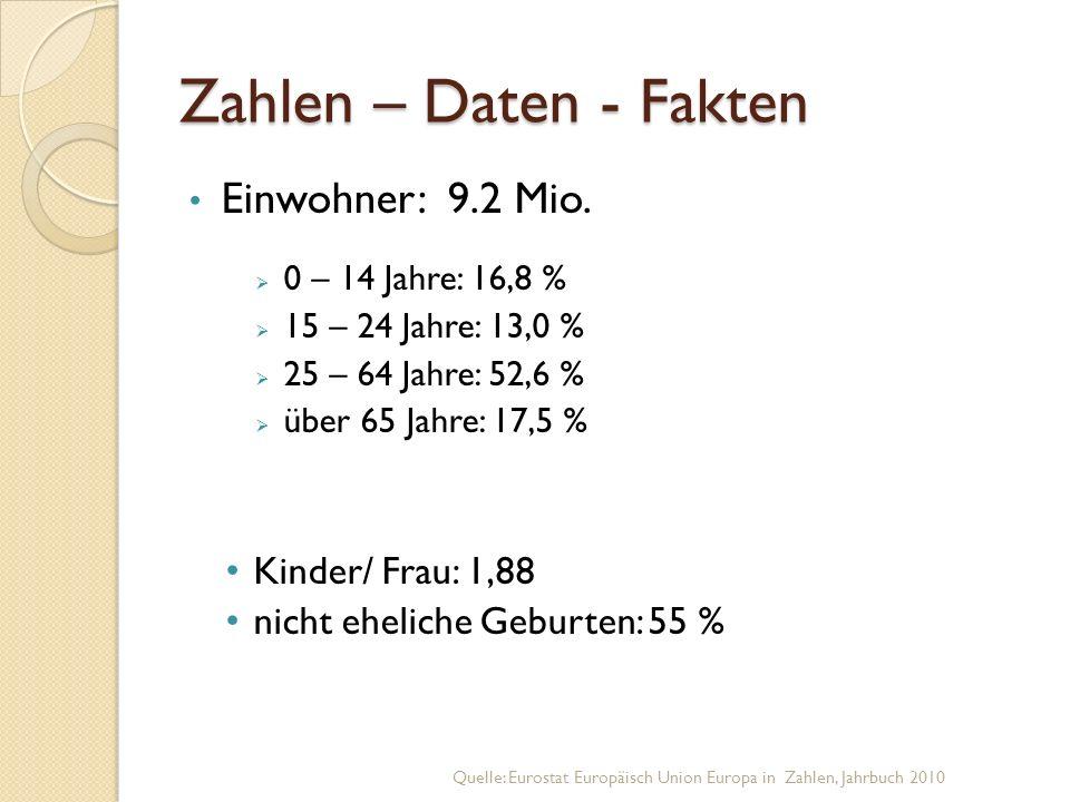 Zahlen – Daten - Fakten Einwohner: 9.2 Mio. Kinder/ Frau: 1,88