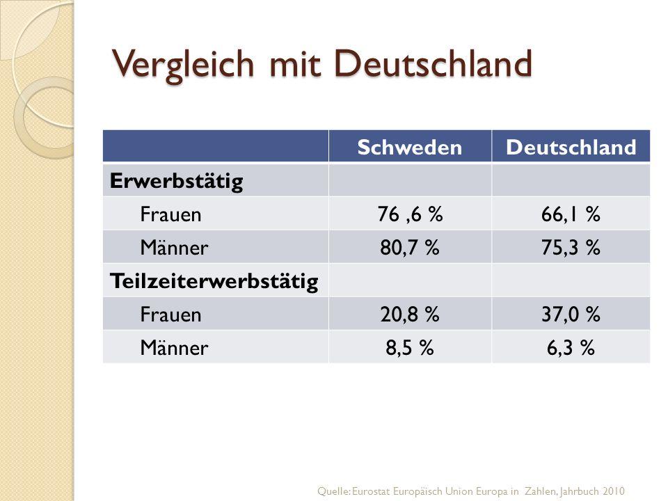 Vergleich mit Deutschland