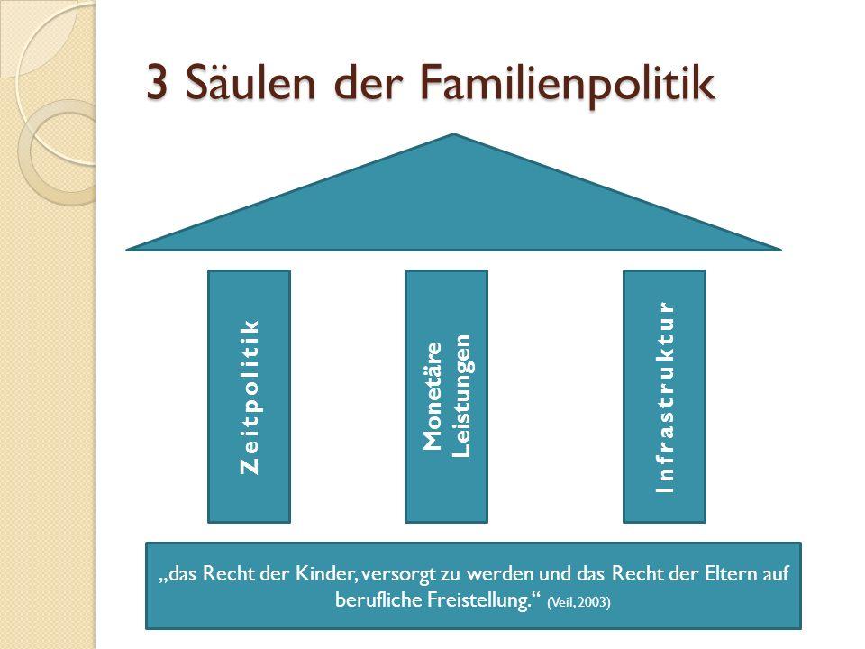 3 Säulen der Familienpolitik