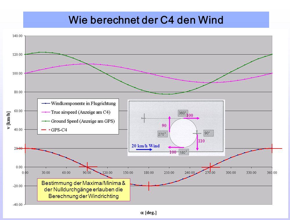 Wie berechnet der C4 den Wind