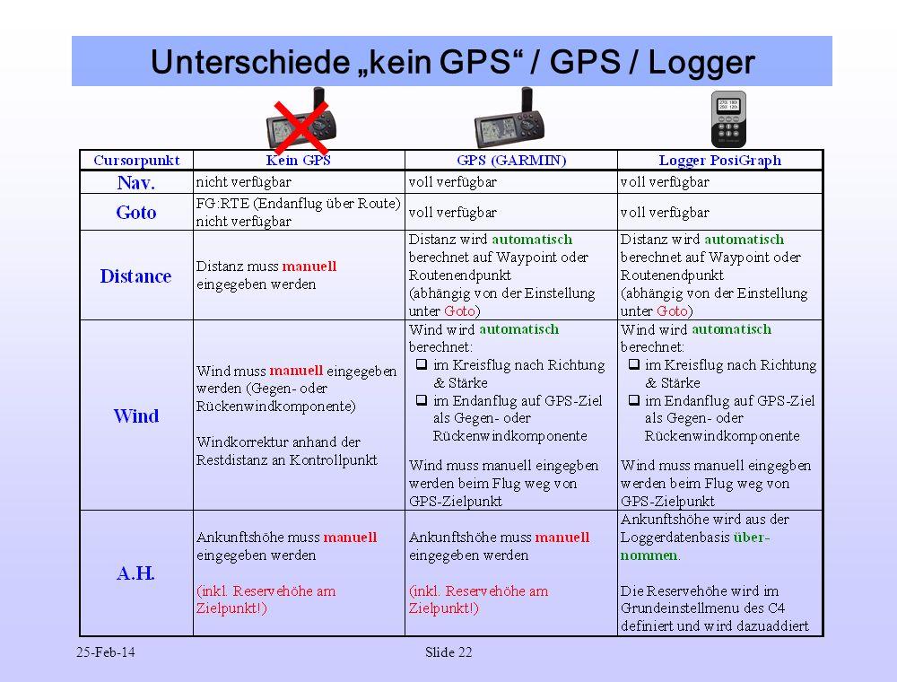 """Unterschiede """"kein GPS / GPS / Logger"""