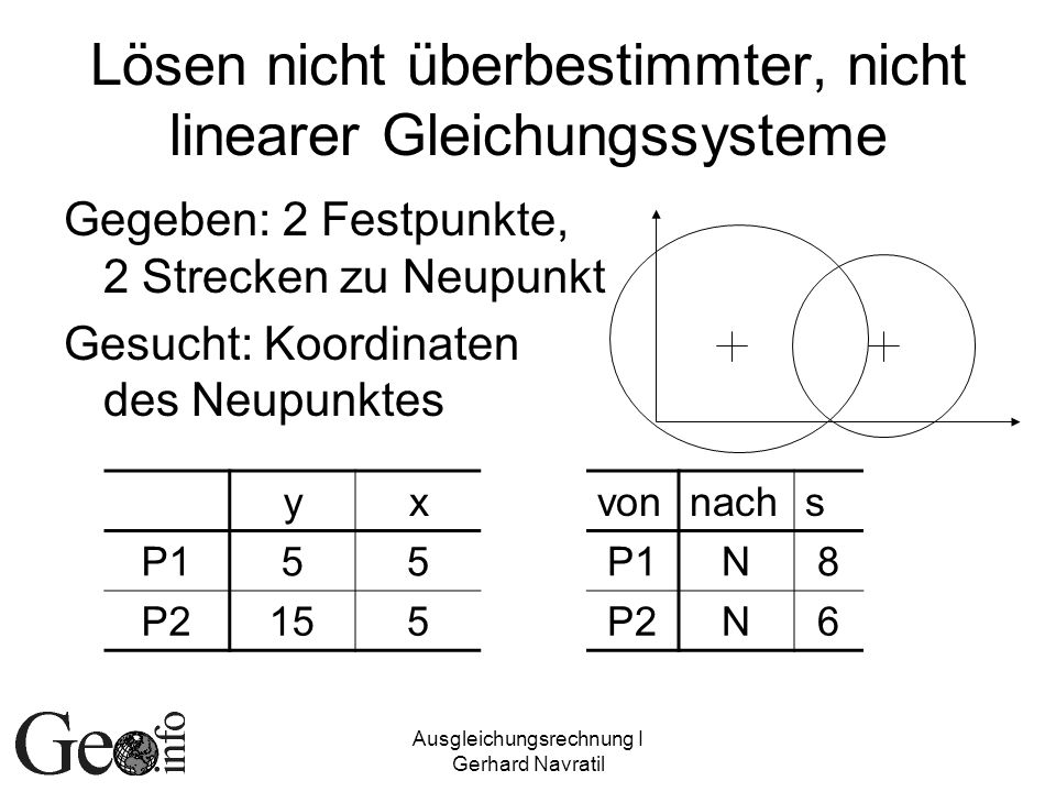 Lösen nicht überbestimmter, nicht linearer Gleichungssysteme