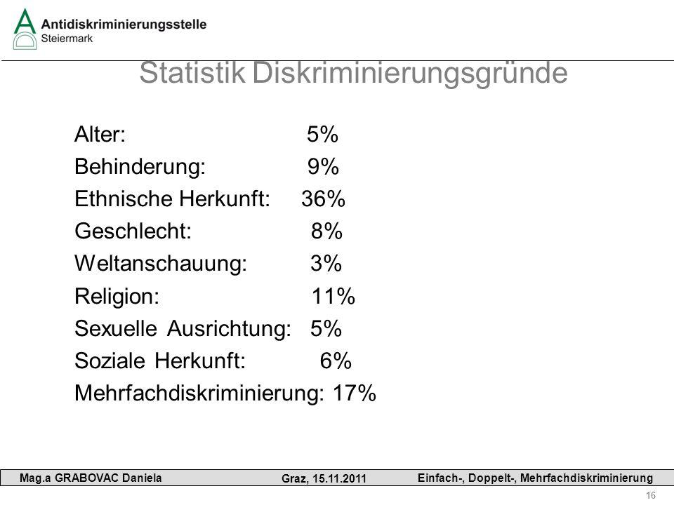 Statistik Diskriminierungsgründe