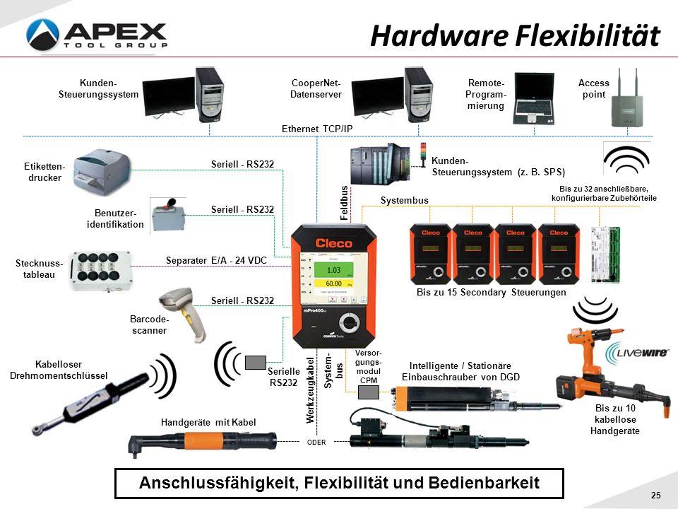 Hardware Flexibilität