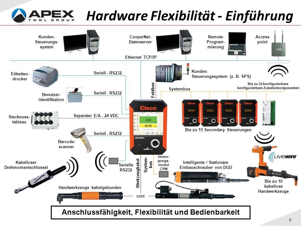 Hardware Flexibilität - Einführung