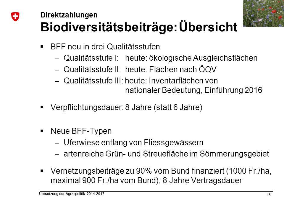 Direktzahlungen Biodiversitätsbeiträge: Übersicht