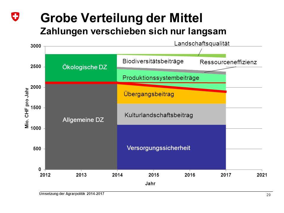 Grobe Verteilung der Mittel Zahlungen verschieben sich nur langsam