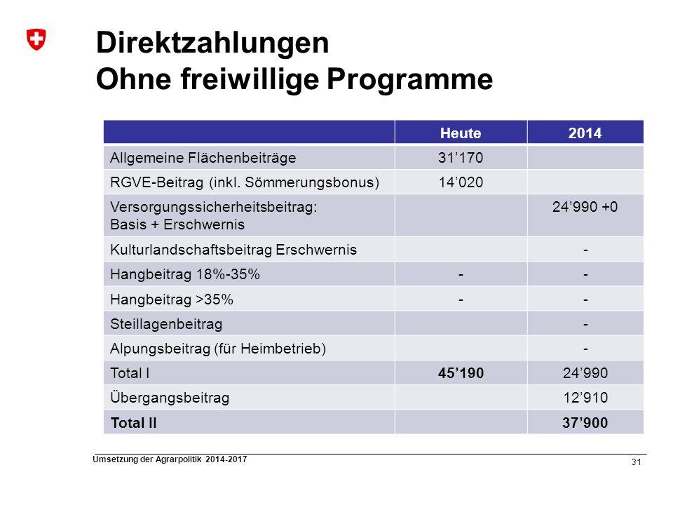 Direktzahlungen Ohne freiwillige Programme