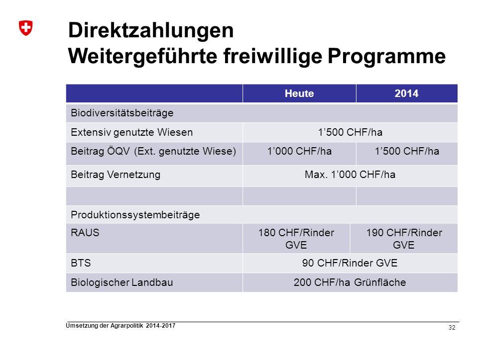 Direktzahlungen Weitergeführte freiwillige Programme