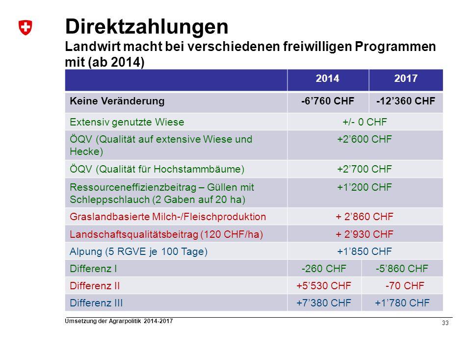 Direktzahlungen Landwirt macht bei verschiedenen freiwilligen Programmen mit (ab 2014)