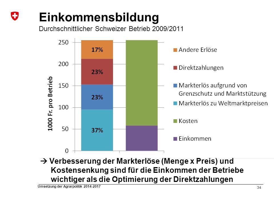 Einkommensbildung Durchschnittlicher Schweizer Betrieb 2009/2011