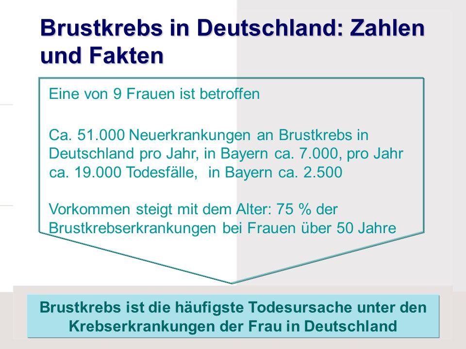 Brustkrebs in Deutschland: Zahlen und Fakten