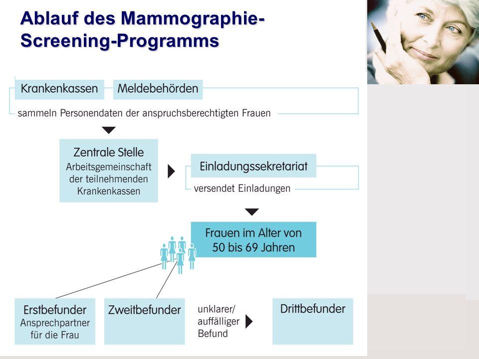 Ablauf des Mammographie- Screening-Programms