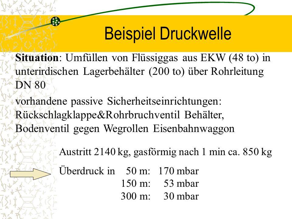 Beispiel Druckwelle Situation: Umfüllen von Flüssiggas aus EKW (48 to) in unterirdischen Lagerbehälter (200 to) über Rohrleitung DN 80.