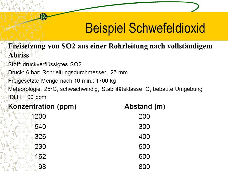 Beispiel Schwefeldioxid